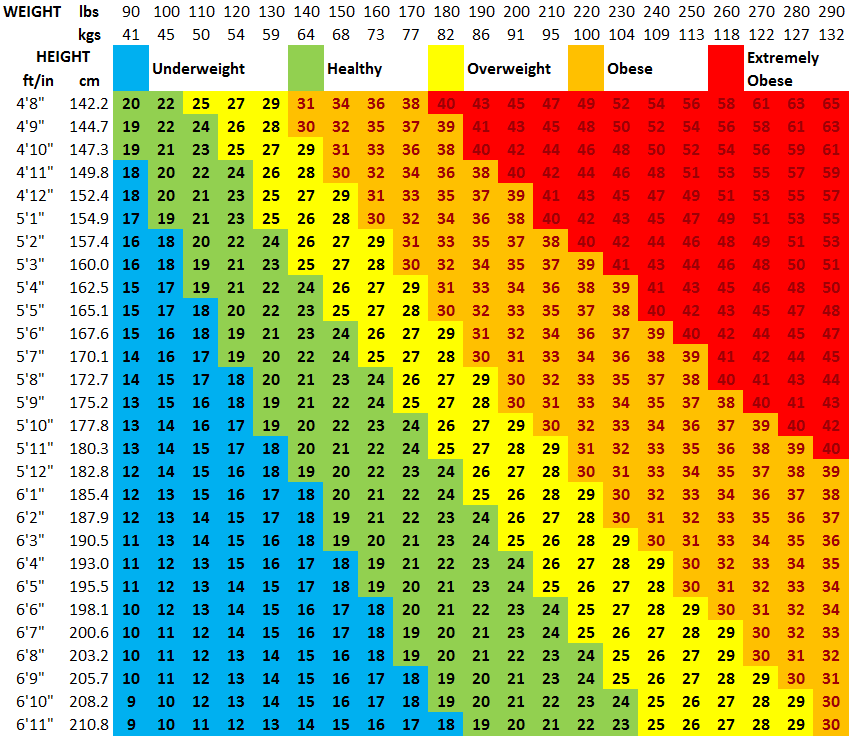 Bmi calculator body mass chart, bmi formula and history.
