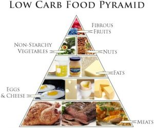 low carb diet foods for weight loss