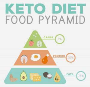 An image depicting the keto diet food pyramid, with fats at the bottom, protein in the middle, and carbs at the very top.